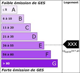 DPE Etiquette émission GES