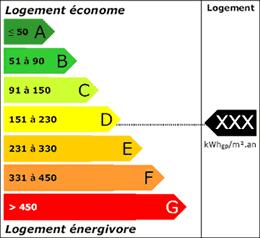 DPE étiquette consommation kWh