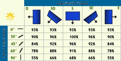 Tableau inclinaisons des panneaux