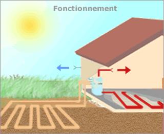 Système PAC géothermique capteurs horizontaux