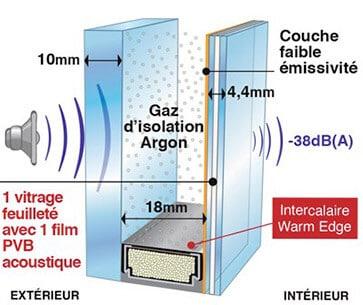 Isolation Thermique Des Fenêtres Un Choix Gagnant