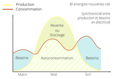 Synchronisation besoins et production photovoltaïque